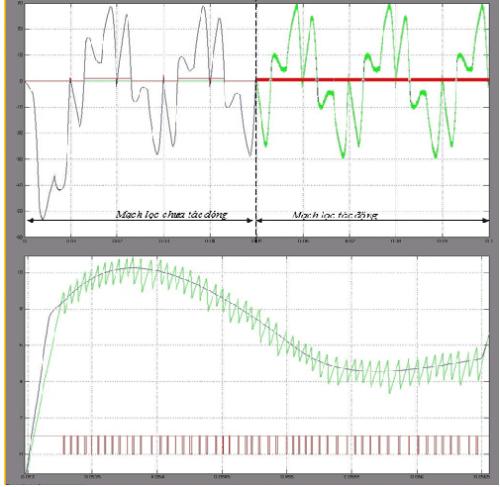 Hoạt động mạch tạo trễ pha a và sự phóng to trong thời gian 0.013-0.0165