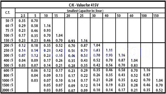 Bảng tra hệ số c/k cho điện áp 3 pha 415V