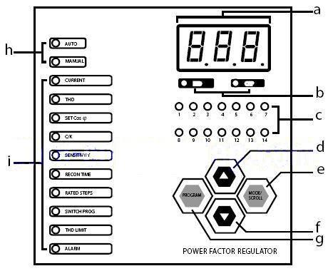 Màn hình hiển thị và các phím chức năng của bộ điều khiển tụ bù