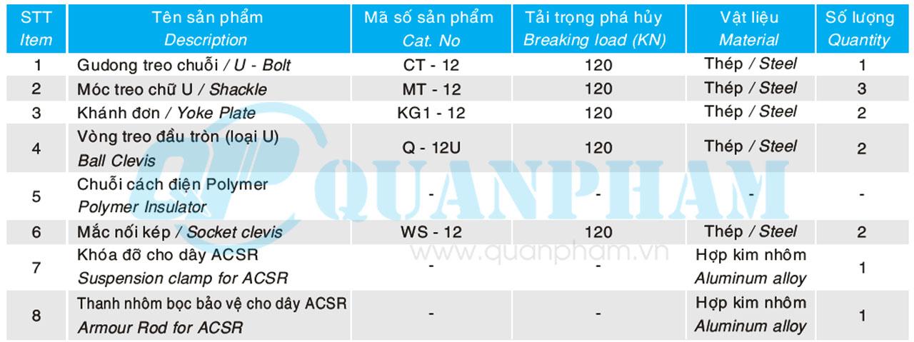 Hình 2: Chuỗi đỡ đôi cho dây ACSR, ACC- 120kN (Cách điện bằng thủy tinh) (Ảnh: quanpham)
