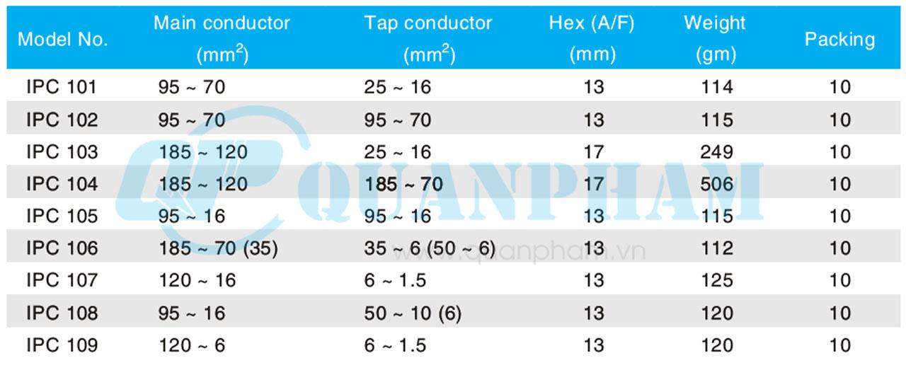 Hình 2: Thông số kỹ thuật kẹp IPC (Nối bọc cách điện)