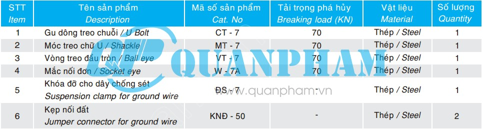 Thông số kỹ thuật chuỗi đỡ đơn cho dây chống sét 70KN