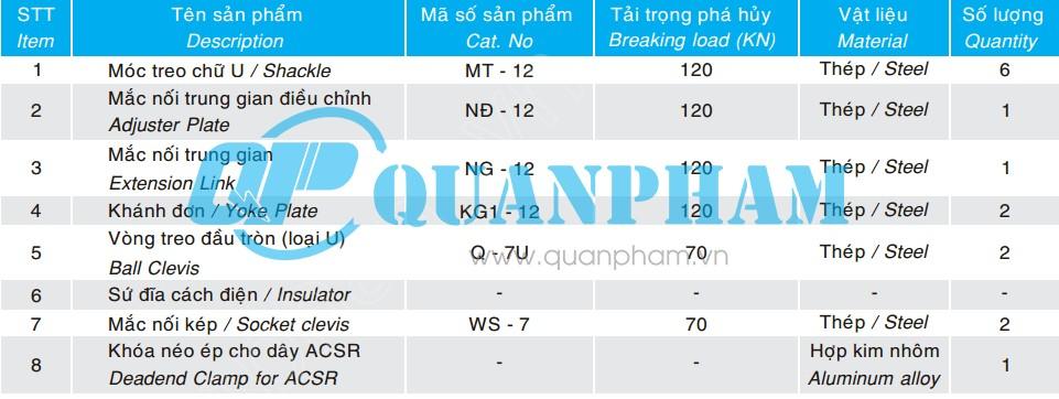 Thông số kỹ thuật Chuỗi néo đôi cho dây ACSR AAC 120KN