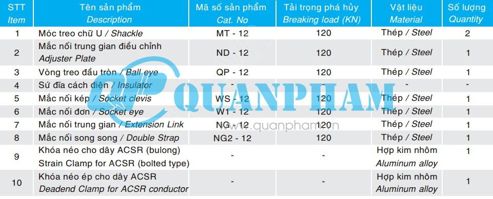 Thông số kỹ thuật chuỗi néo đơn cho dây ACSR AAC 120KN
